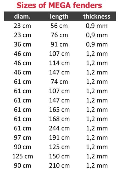 sizes of infatable fenders