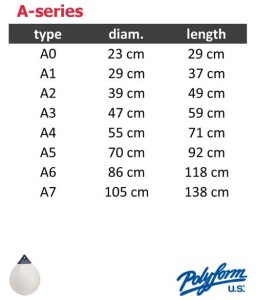 Polyform A-series sizing table
