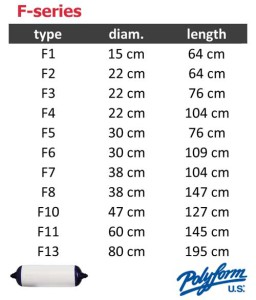 Polyform F-series sizing table
